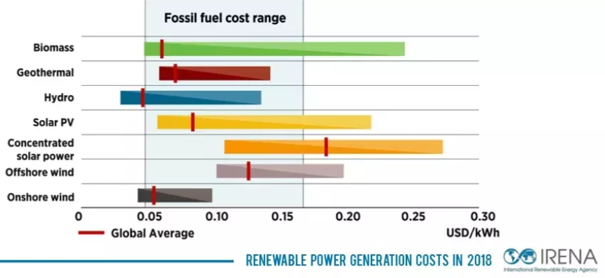 (Source & Copyright holder: IRENA - International  Renewable Energy Agency, www.irena.org)